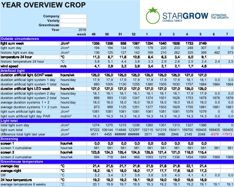 grafiek 1 stargrow